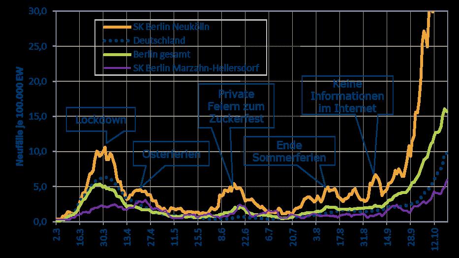 Iges Institut Gmbh Informationen Analysen Und Statistiken Zu Corona Fallen In Deutschland In Den Bundeslandern Und In Den Landkreisen